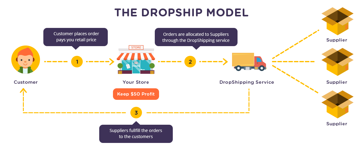dropshipping in south africa dropship club