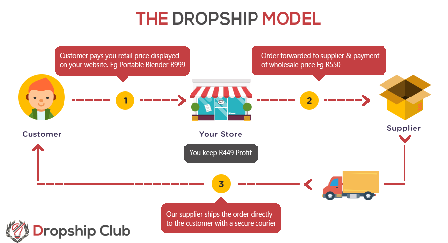 dropshipping in south africa mindmap